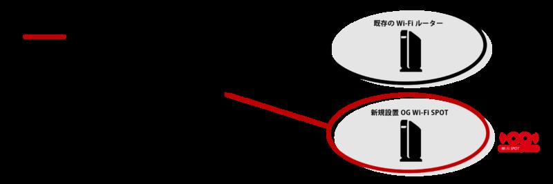 広告付きフリーWifiの構造図